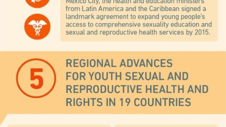 Infographic: Why do young people in Latin America and the Caribbean need Comprehensive Sexuality Education?]